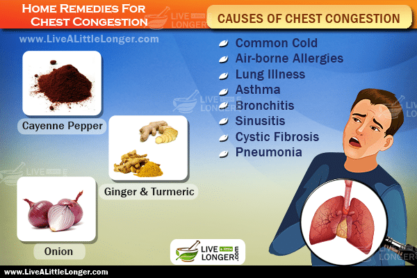 How To Rid Chest Congestion Naturally