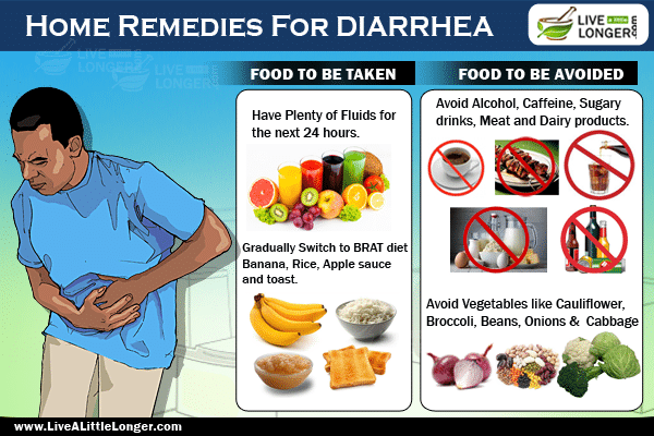 Natural Remedies For Diarrhea And Gas
