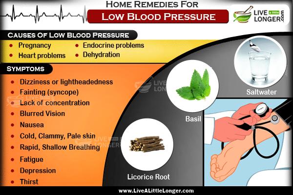 blood pressure home treatment