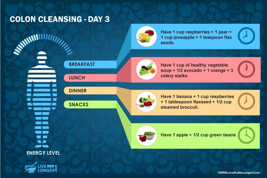 day 3 diet colon cleansing