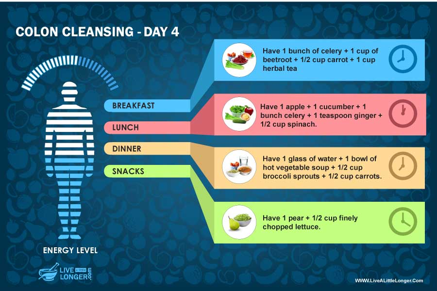 day 4 diet colon cleansing