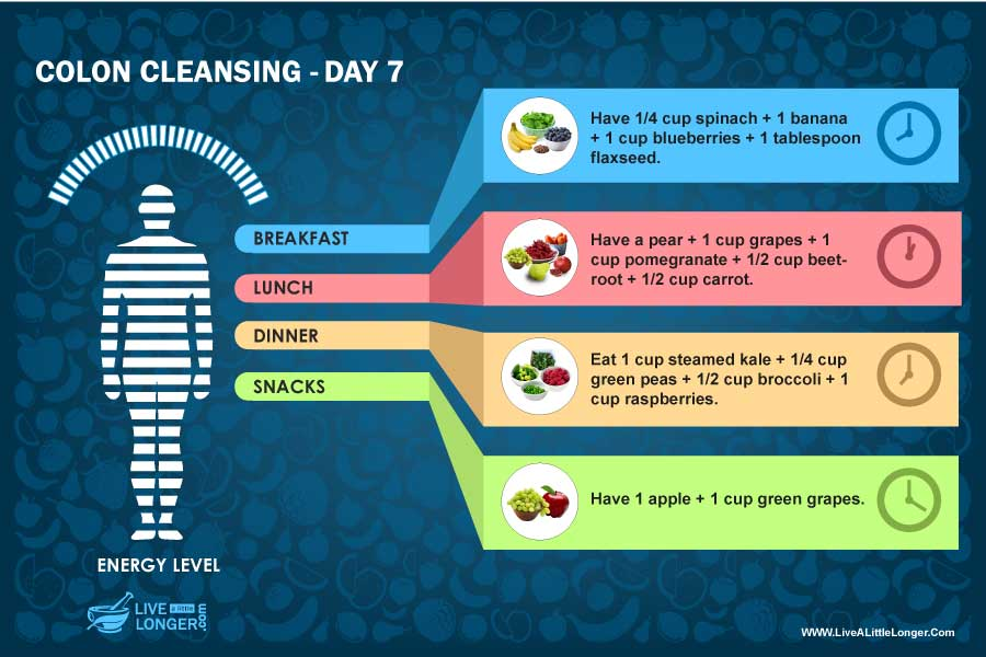 diet plan for colon cleansing